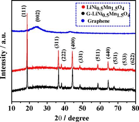 xrd pattern graphene xrd patterns of the pristine graphene nanosheets the a