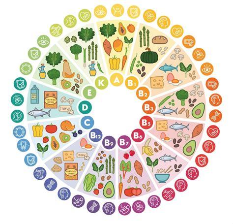 vitamine d alimenti les vitamines dans nos aliments naturopathe bordeaux