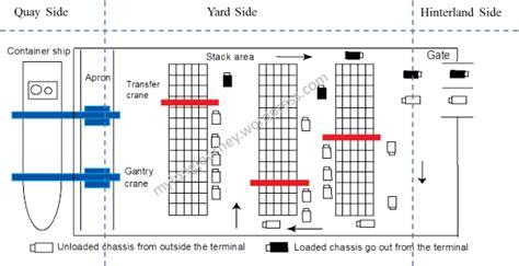 layout gudang secara umum mari kita belajar pelayanan terminal peti kemas dalam