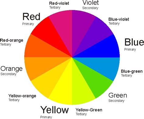 primary secondary tertiary colors in a box primary secondary tertiary colour wheel