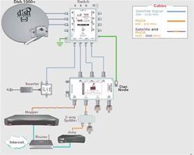 dish lnb cable wiring diagrams dish wiring diagram free
