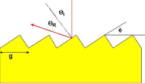 blaze gitter beugungsgitter und spektrographen