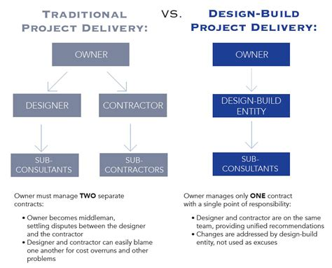flowchart for design and build for procurement design build cme corporation design builder general
