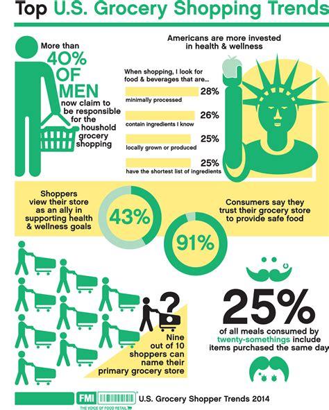 grocery trends 2014 nareim fmi food marketing institute infographics
