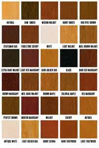 Sofa Dye Mohawk Wood Tone Wiping Stain