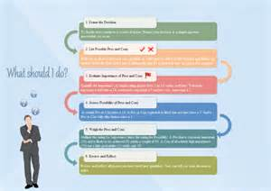 decision process exles and templates