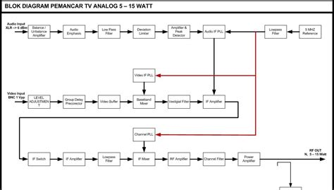 diagram blok recorder dan fungsinya bravoteknik blok diagram pemancar tv analog uhf 5 15 watt