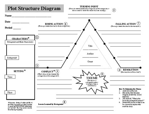 plot diagram template plot diagram line diagram and graphic organizers on