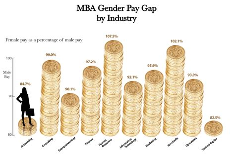 Harvard Mba Salary by After Hbs 8 Lessons From A Recent Grad