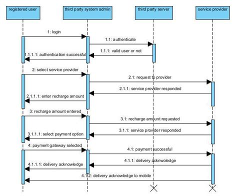 library system sequence diagram mobile recharge uml sequence diagram