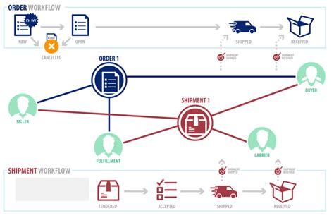 cadena de suministro blockchain 191 puede blockchain revolucionar la cadena de suministro