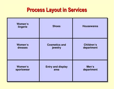 process layout strategy ppt operations management chapter 9 layout strategy