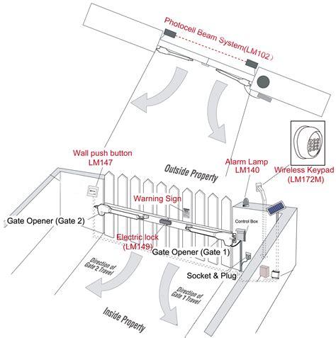 sliding gate wiring diagram wiring diagrams