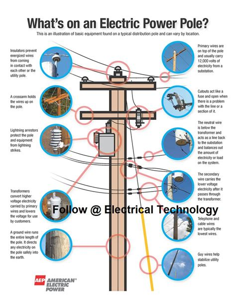 utility pole diagram what is on an electric pole copy color and design