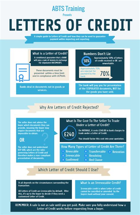 Letter Of Credit Course What Is A Transferable Letter Of Credit
