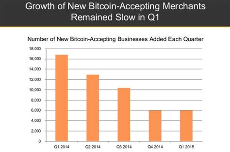 Bitcoin Merchant Account 1 by 187 The State Of Bitcoin Q1 2015 In 6 Graphs