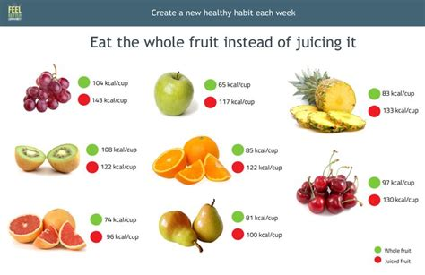 1 fruit cup calories in most cases one cup of chopped whole fruit has fewer