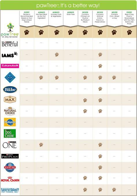 best food comparison food comparison chart a comparison chart of our foods ayucar