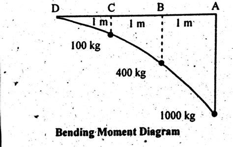 bending moment diagram shear bending moment diagram of cantilever beam