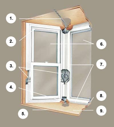 Bow Window Support Brackets bay window diagram bay free engine image for user manual