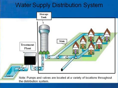 Design Criteria Water Supply System | water distribution systems list of high impact articles