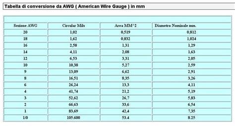 tabelle portata cavi come cablare l auto in sicurezza tabella cavi