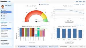 fusionops brings self service analytics to supply chain