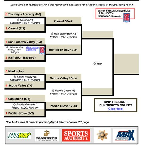 Section 3 Football Playoffs Bracket by Cryns Scores 2 Td S In Breakers Victory