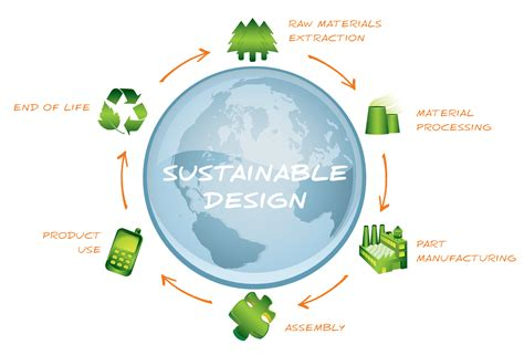 Sustainable Home Design Products learning the green design by solidworks certification