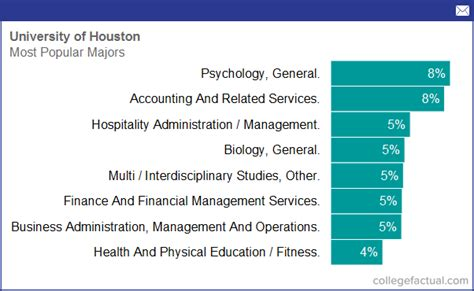 Uh Financial Aid Office by Degree And Majors Offered By Of Houston Plus