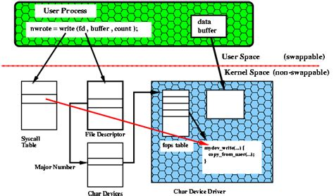 tutorial linux device driver linux device drivers interview questions and answers
