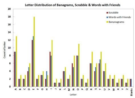scrabble letter frequency everyday analytics bananagrams