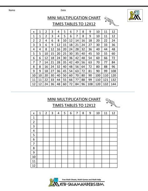 printable multiplication chart 12x12 worksheet times table chart printable grass fedjp