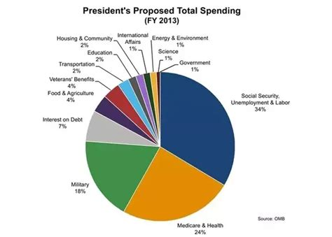 how much money women in america spend on hair does the us really spend 50 of its money on the military