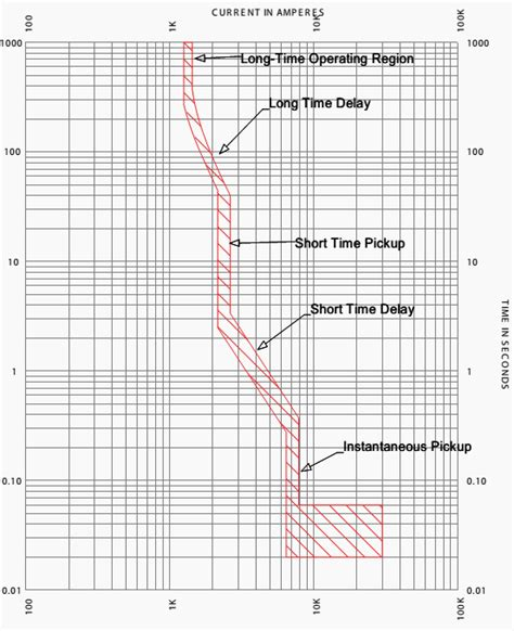 Pinset Up Curve Type electronic trip circuit breaker time current characteristic energy and power