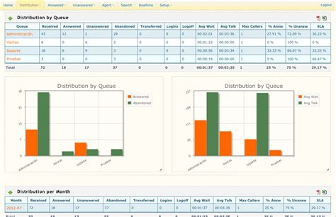 Call Center Operational Reports Excel Templates About Asternic Call Center Stats