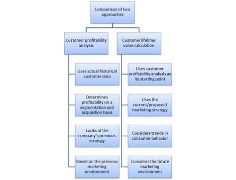 customer value diagram customer profitability metrics versus clv customer