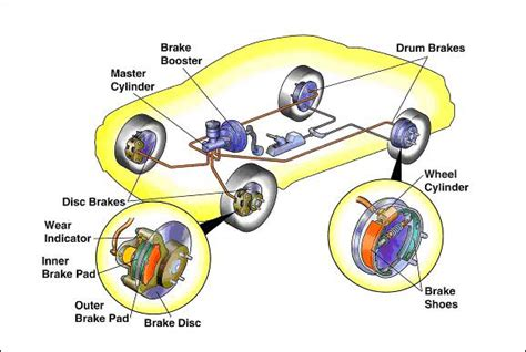 Brake System In Car Pdf Common Types Of Brake Pads You Need To Car From Japan