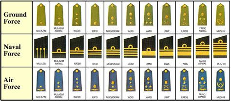 Officer Ranks Army by Iraqi Officer Rank Insignia