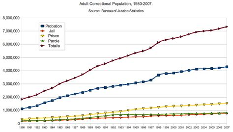 file correctional population 1980 2007 png