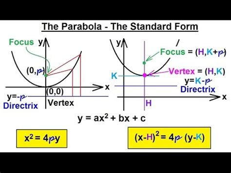 precalculus conic sections precalculus algebra review conic sections 5 of 27 the