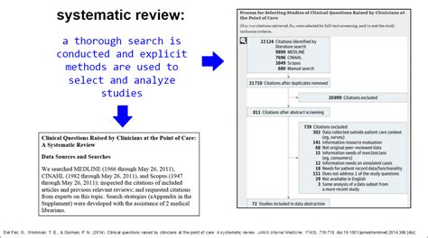 Meta Analysis As Quantitative Literature Review by What Is A Literature Review How To Conduct A Literature Review Health Sciences Research