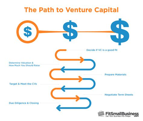 5 to raising capital for your new business idea how to raise venture capital funding the ultimate guide