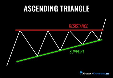 pattern day trader explained chart patterns explained ascending triangle day trading