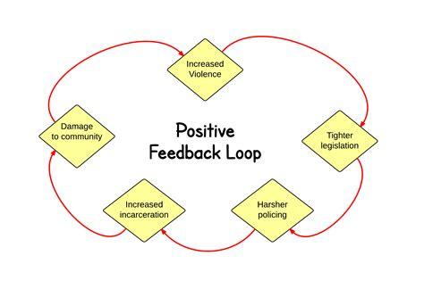 feedback diagram violence is preventable cure violence