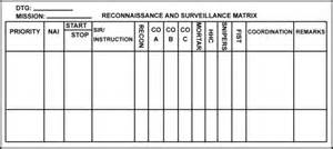 fm 3 21 21 chapter 3 intelligence surveillance and