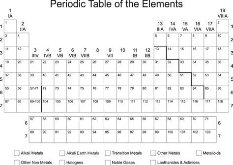 printable periodic table blank week 37 newsela ecology psas and the periodic table
