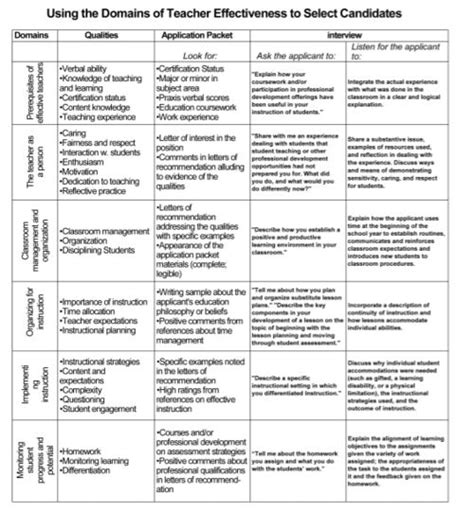 biography interview questions for teachers 18 best coaching mentoring theory images on pinterest