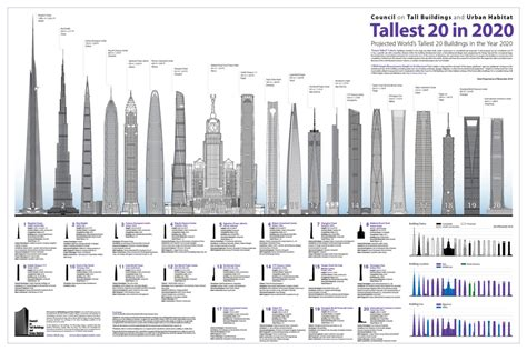 tallest skyscrapers   world completed