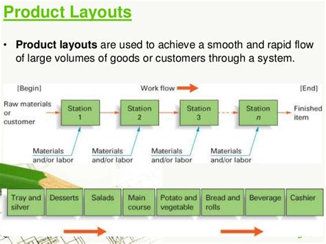 product layout products plant layout